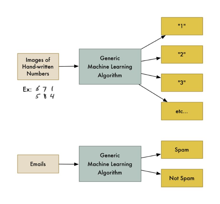 ¡El Machine Learning es divertido! (Parte 1)